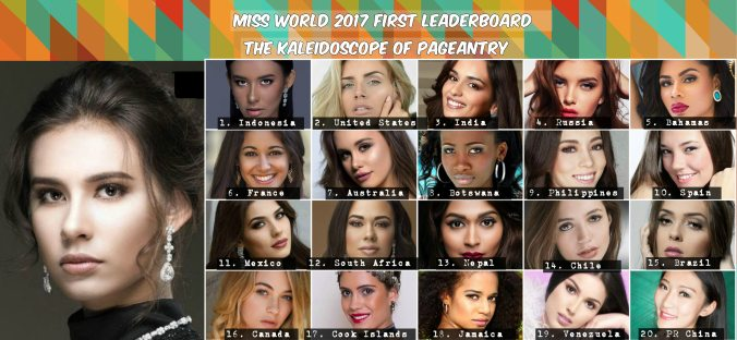 Miss World 2017 First Official Leaderboard pageantry